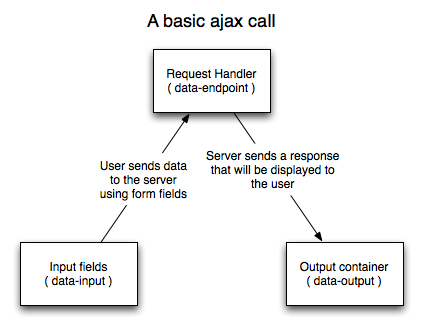 A basic ajax call